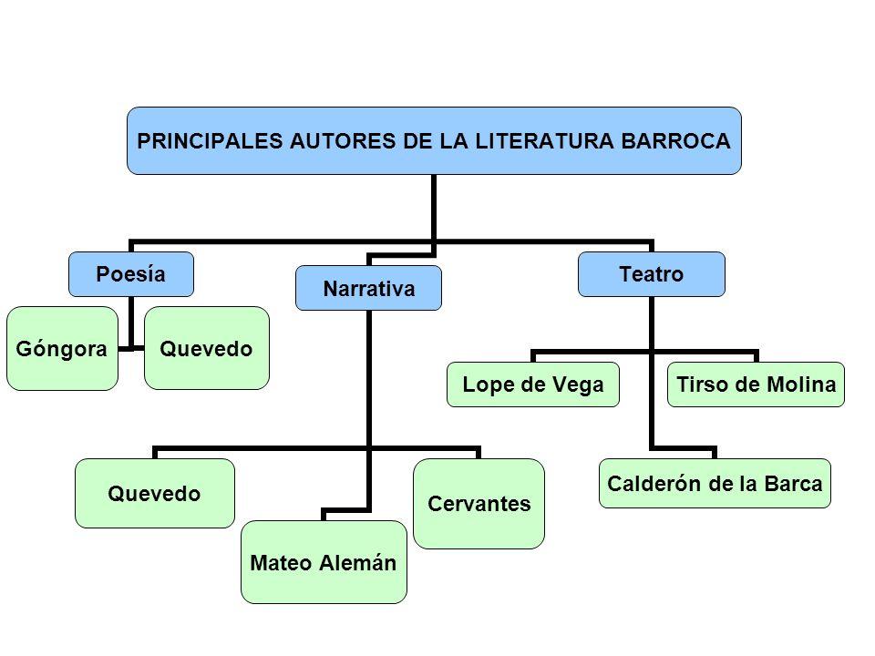 PRINCIPALES AUTORES DE LA LITERATURA BARROCA Poesía GóngoraQuevedo Narrativa QuevedoMateo AlemánCervantes Teatro Lope de Vega Calderón de la Barca Tir