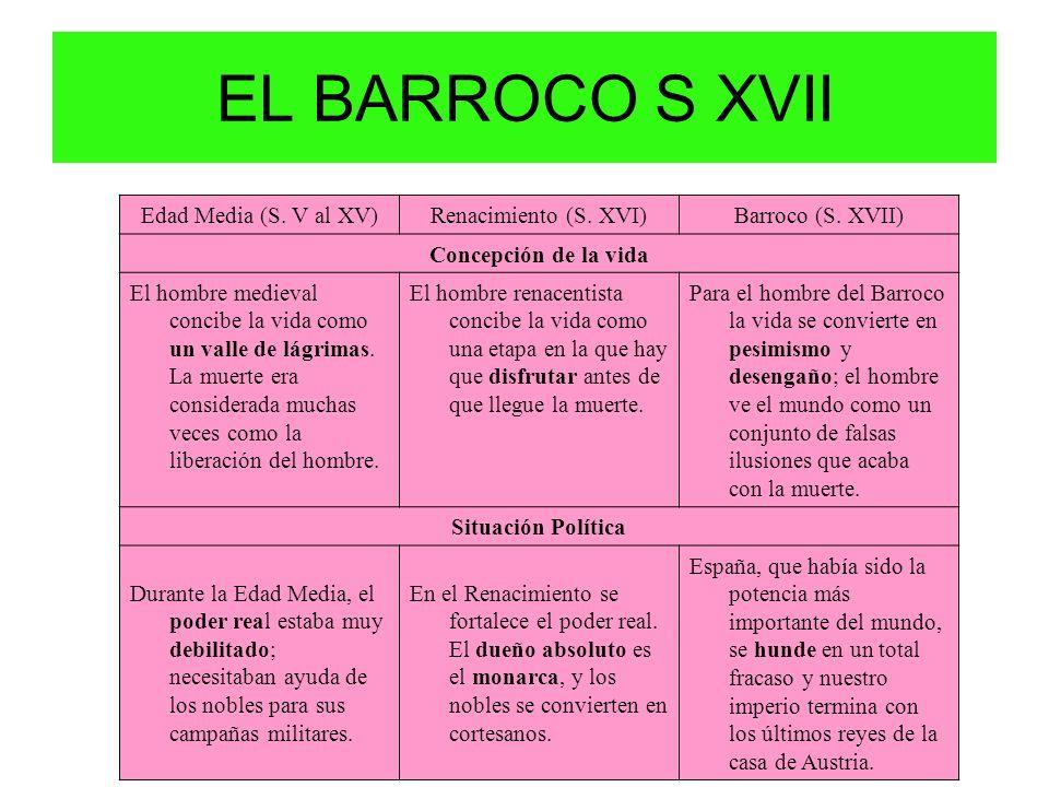Edad Media (S. V al XV)Renacimiento (S. XVI)Barroco (S. XVII) Concepción de la vida El hombre medieval concibe la vida como un valle de lágrimas. La m