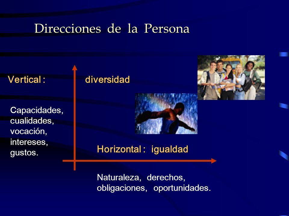 Direcciones de la Persona Horizontal : igualdad Vertical : diversidad Naturaleza, derechos, obligaciones, oportunidades. Capacidades, cualidades, voca