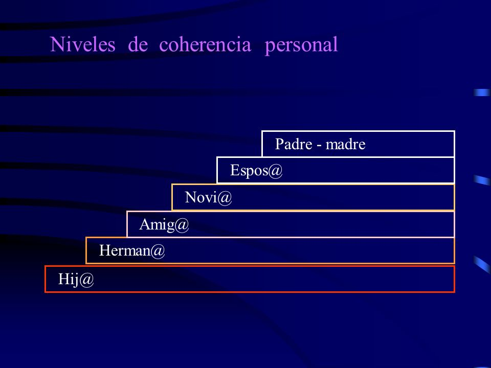 Niveles de coherencia personal Hij@ Herman@ Amig@ Novi@ Espos@ Padre - madre
