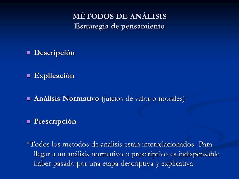 MÉTODOS DE ANÁLISIS Estrategia de pensamiento Descripción Descripción Explicación Explicación Análisis Normativo (juicios de valor o morales) Análisis