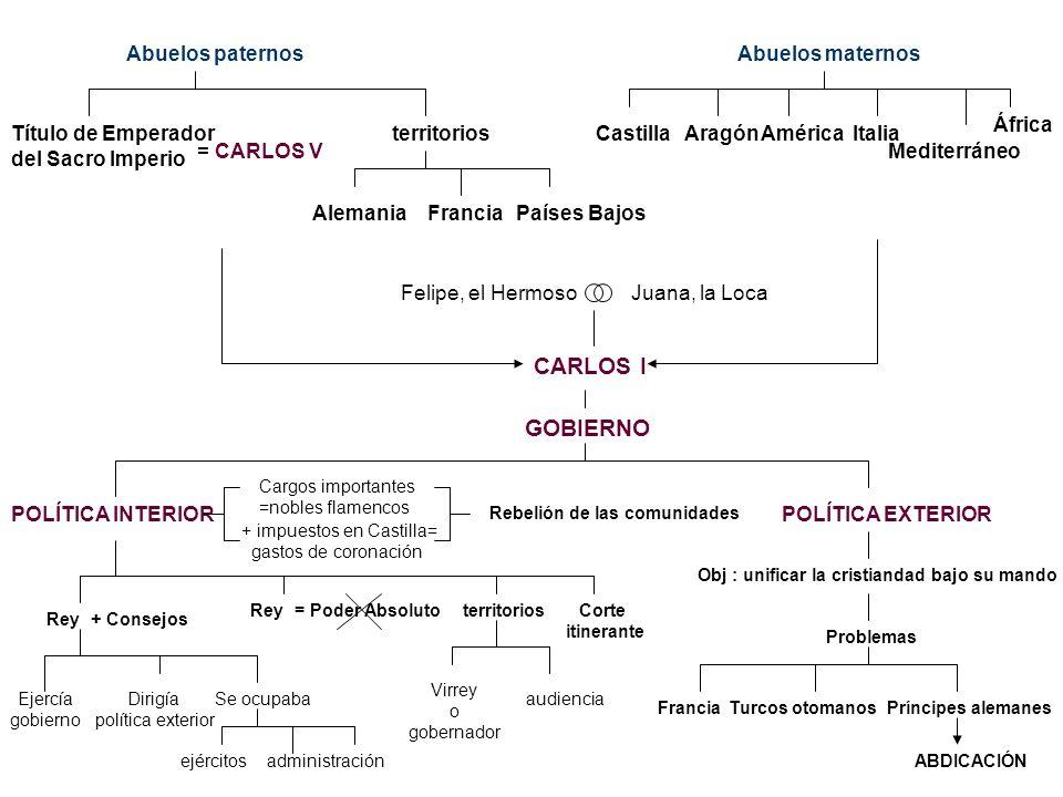 Felipe, el HermosoJuana, la Loca CARLOS I Abuelos paternosAbuelos maternos Título de Emperador del Sacro Imperio = CARLOS V territorios AlemaniaFranci