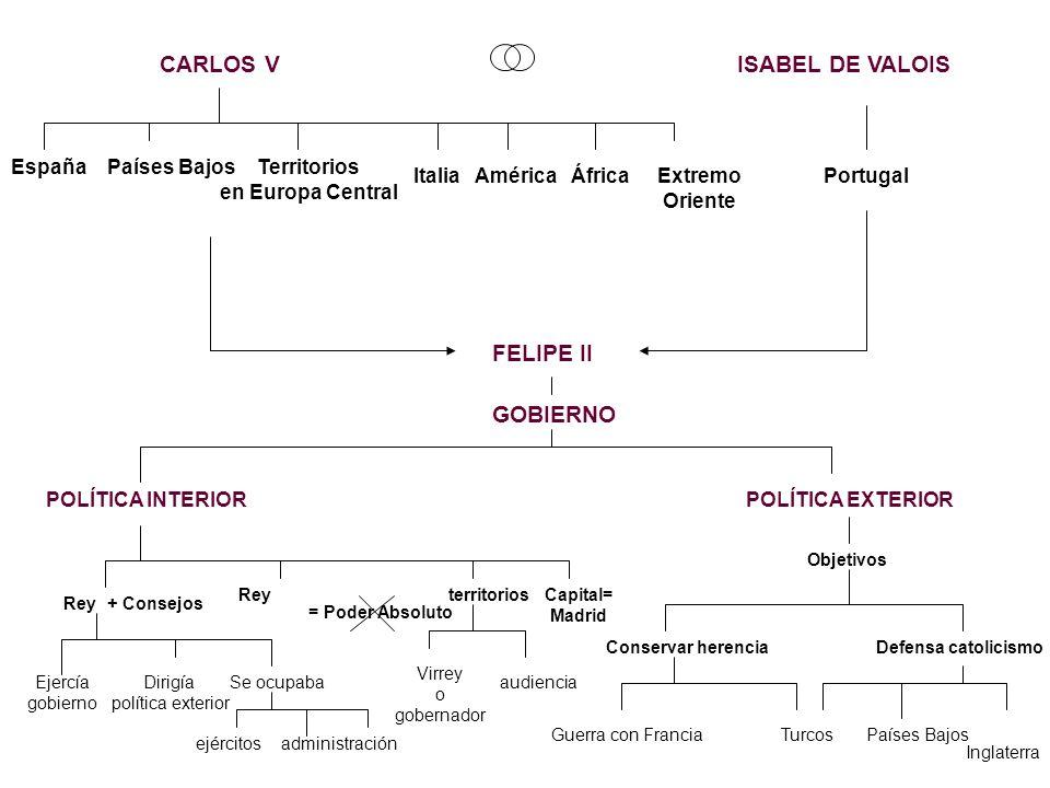 FELIPE II CARLOS V EspañaPaíses BajosTerritorios en Europa Central ItaliaAméricaÁfricaExtremo Oriente ISABEL DE VALOIS Portugal GOBIERNO POLÍTICA INTE