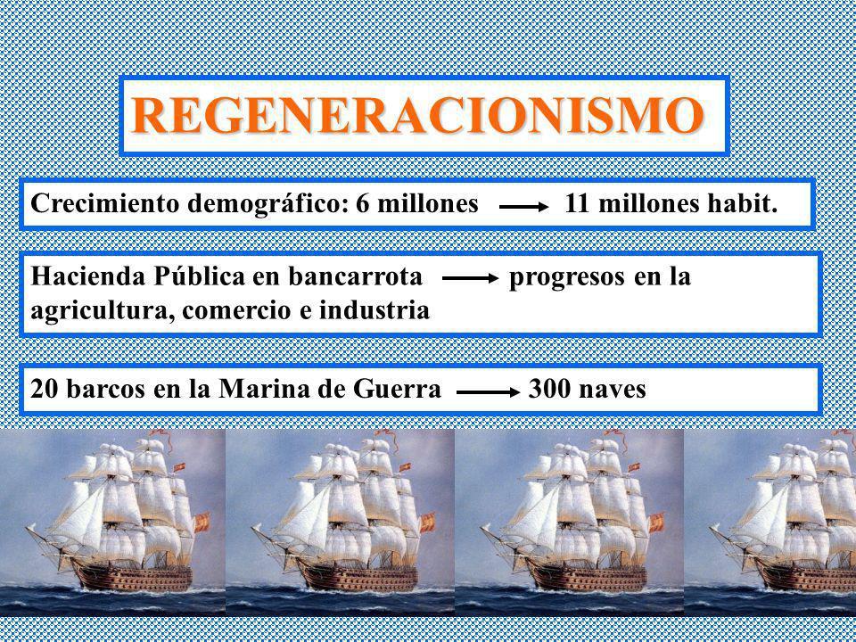 REGENERACIONISMO Crecimiento demográfico: 6 millones 11 millones habit. Hacienda Pública en bancarrota progresos en la agricultura, comercio e industr