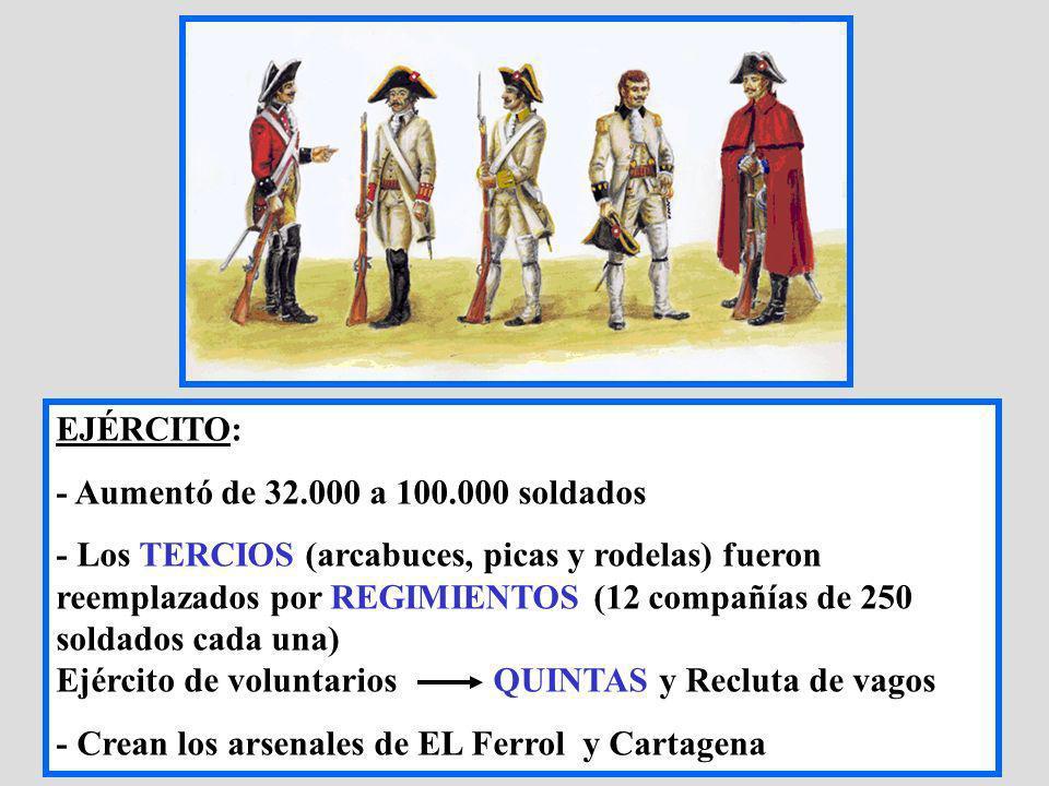 EJÉRCITO: - Aumentó de 32.000 a 100.000 soldados - Los TERCIOS (arcabuces, picas y rodelas) fueron reemplazados por REGIMIENTOS (12 compañías de 250 s