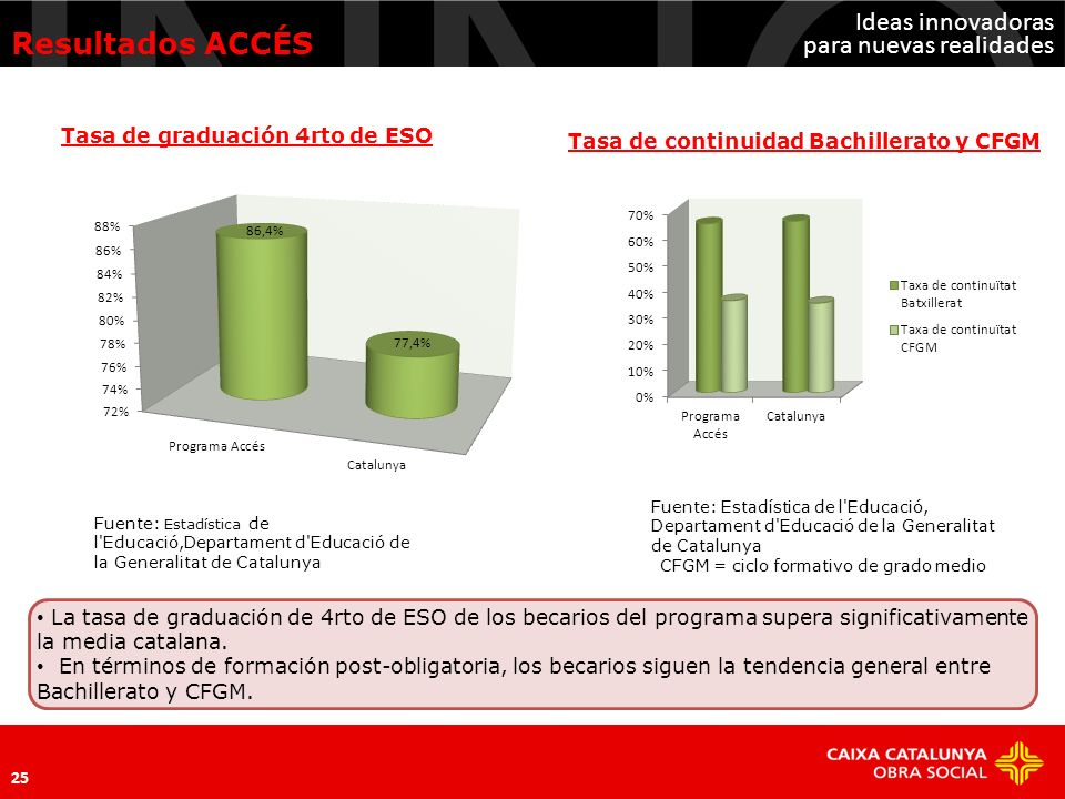 Ideas innovadoras para nuevas realidades La tasa de graduación de 4rto de ESO de los becarios del programa supera significativamente la media catalana