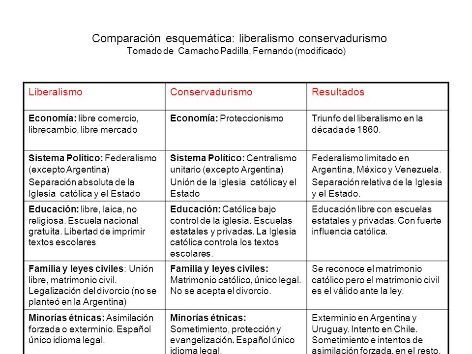 ¿En qué se diferenciaban los liberales y conservadores en el Perú entonces.