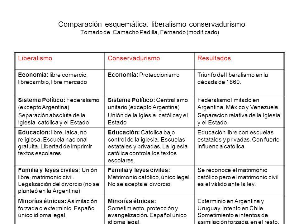 Comparación esquemática: liberalismo conservadurismo Tomado de Camacho Padilla, Fernando (modificado) LiberalismoConservadurismoResultados Economía: l
