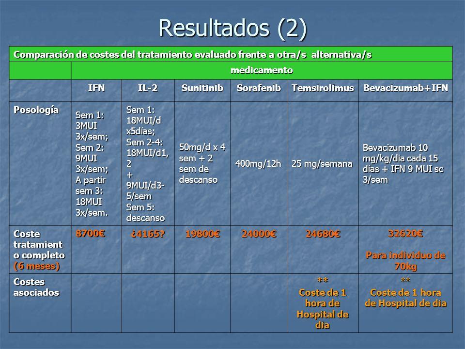 Resultados (2) Comparación de costes del tratamiento evaluado frente a otra/s alternativa/s medicamento IFNIL-2SunitinibSorafenibTemsirolimusBevacizum