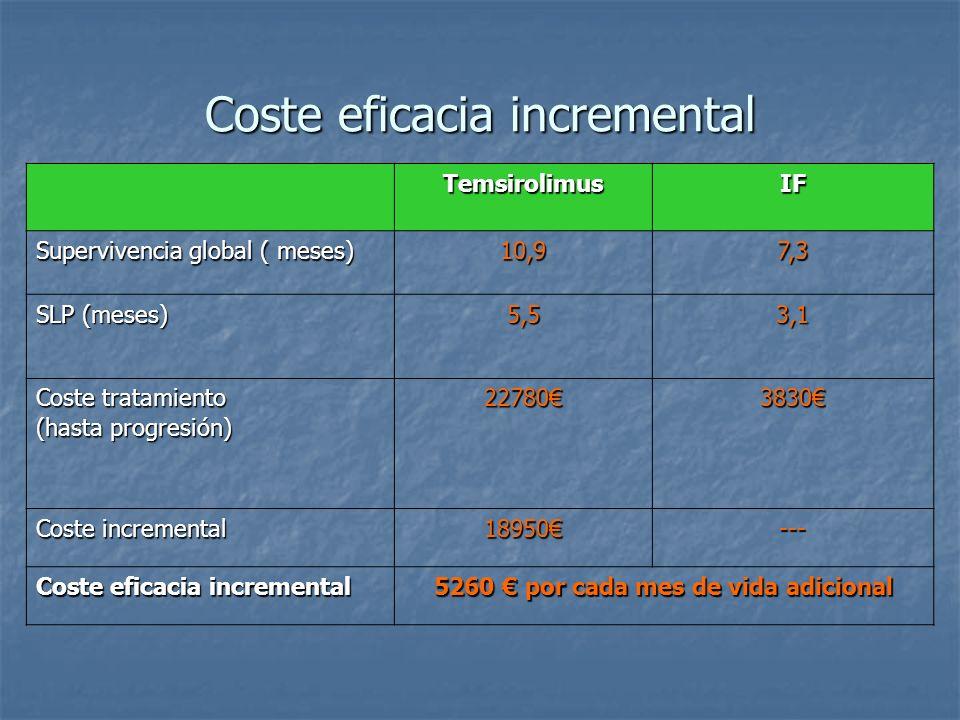 Coste eficacia incremental TemsirolimusIF Supervivencia global ( meses) 10,97,3 SLP (meses) 5,53,1 Coste tratamiento (hasta progresión) 227803830 Cost