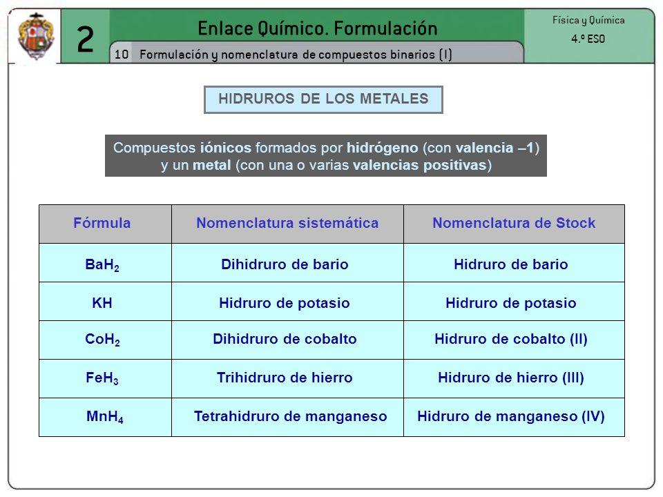 2 Enlace Químico. Formulación 10 Física y Química 4.º ESO Formulación y nomenclatura de compuestos binarios (I) HIDRUROS DE LOS METALES FórmulaNomencl