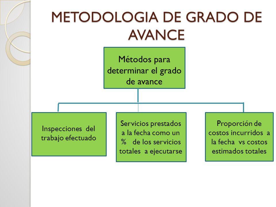Servicios prestados a la fecha como un % de los servicios totales a ejecutarse METODOLOGIA DE GRADO DE AVANCE Métodos para determinar el grado de avan