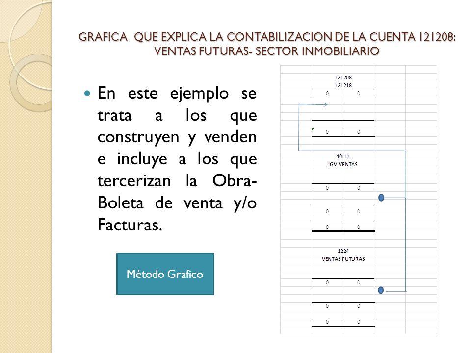 GRAFICA QUE EXPLICA LA CONTABILIZACION DE LA CUENTA 121208: VENTAS FUTURAS- SECTOR INMOBILIARIO En este ejemplo se trata a los que construyen y venden