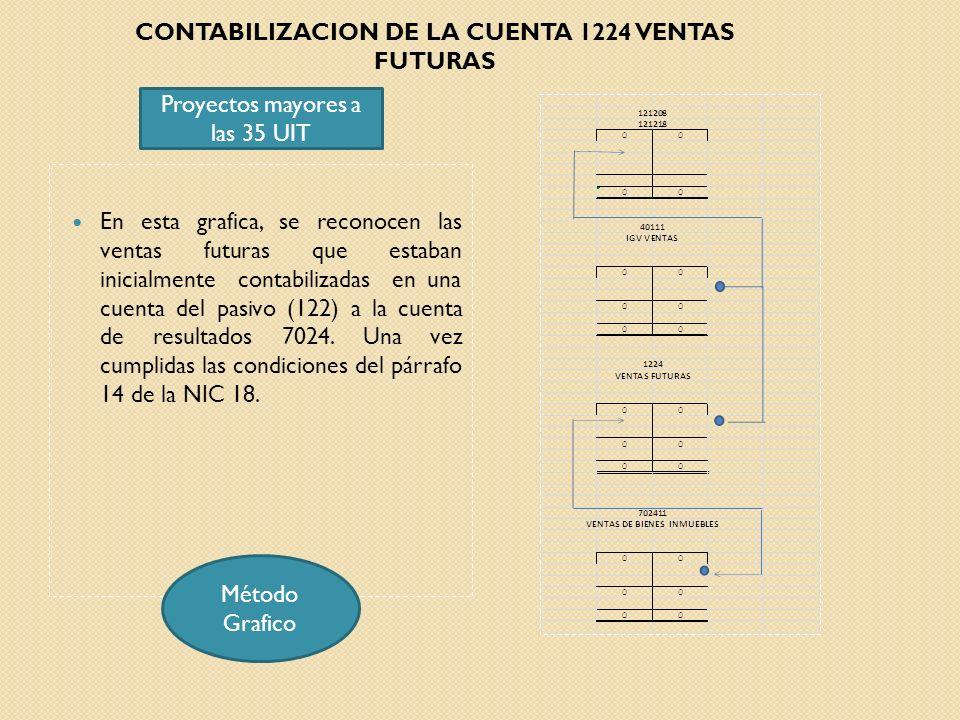 En esta grafica, se reconocen las ventas futuras que estaban inicialmente contabilizadas en una cuenta del pasivo (122) a la cuenta de resultados 7024
