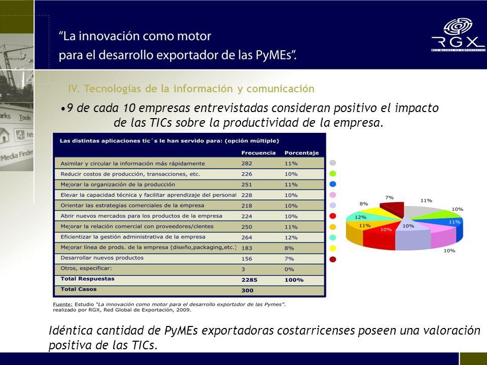 9 de cada 10 empresas entrevistadas consideran positivo el impacto de las TICs sobre la productividad de la empresa.