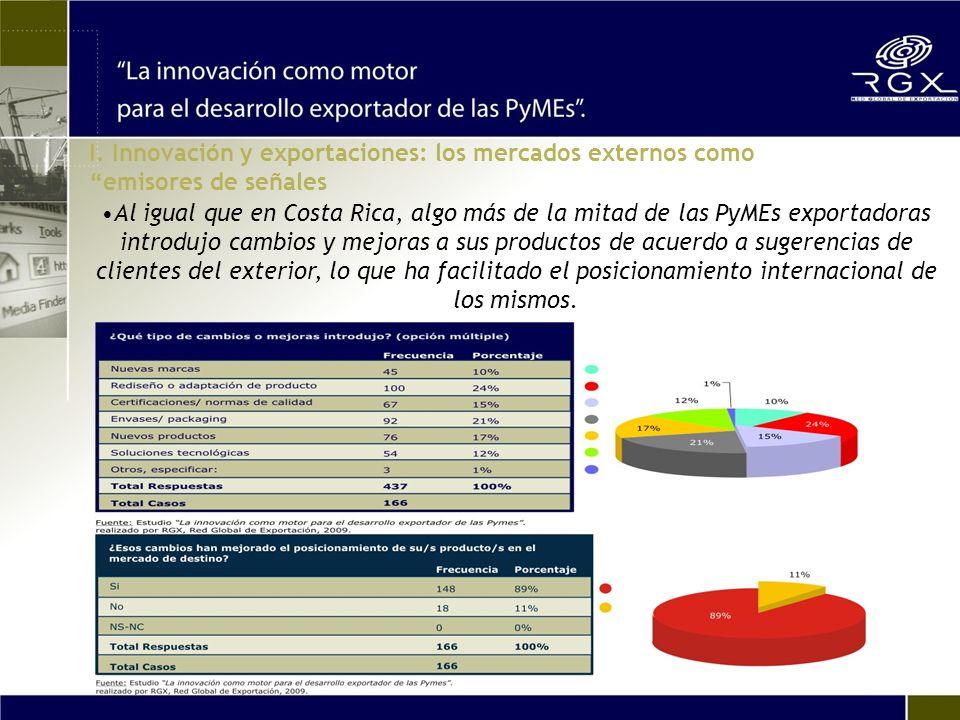 Al igual que en Costa Rica, algo más de la mitad de las PyMEs exportadoras introdujo cambios y mejoras a sus productos de acuerdo a sugerencias de clientes del exterior, lo que ha facilitado el posicionamiento internacional de los mismos.