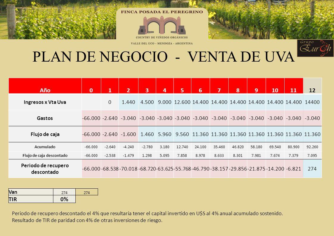 PLAN DE NEGOCIO - VENTA DE UVA Año0123456789101112 Ingresos x Vta Uva 01.4404.5009.00012.60014.400 14400 Gastos-66.000-2.640-3.040 Flujo de caja-66.00
