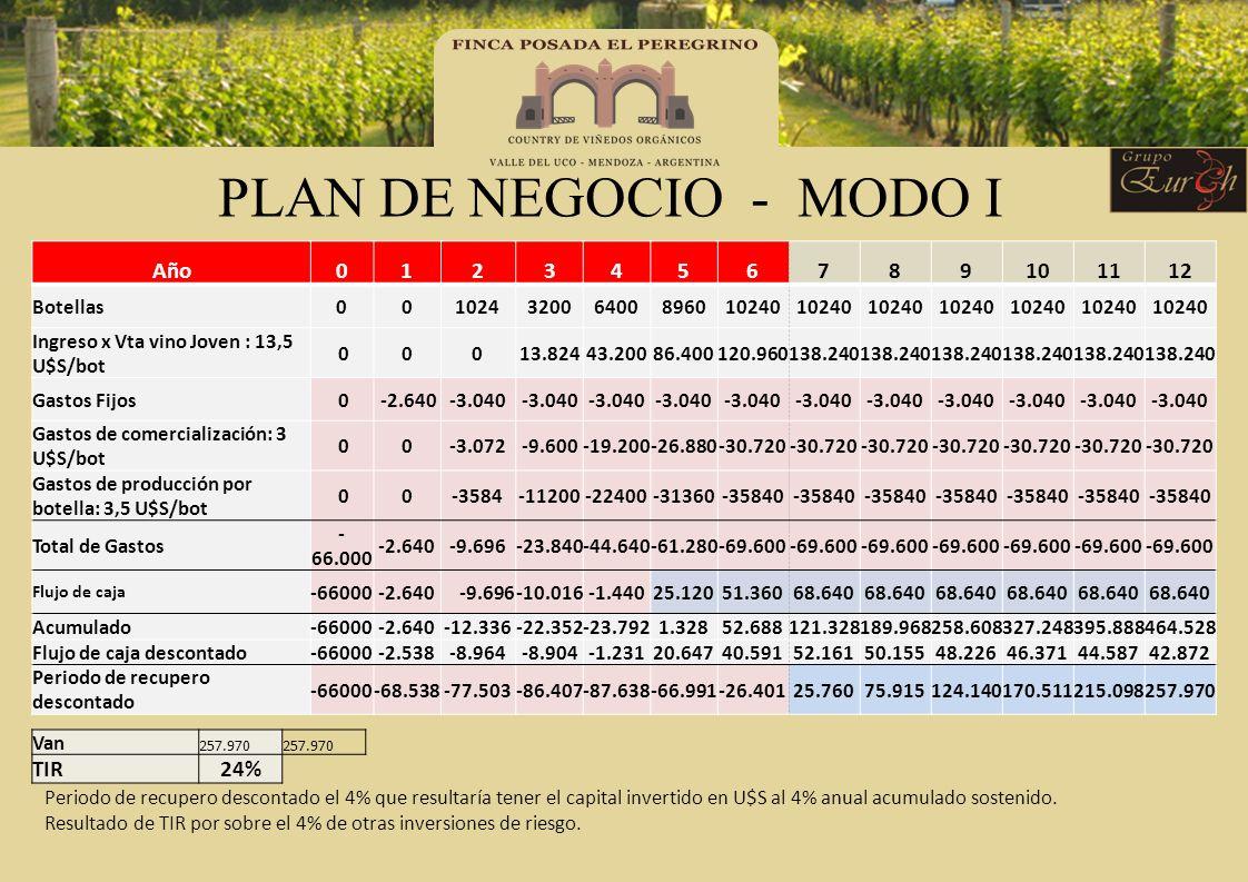 PLAN DE NEGOCIO - MODO I Año0123456789101112 Botellas00102432006400896010240 Ingreso x Vta vino Joven : 13,5 U$S/bot 00013.82443.20086.400120.960138.2