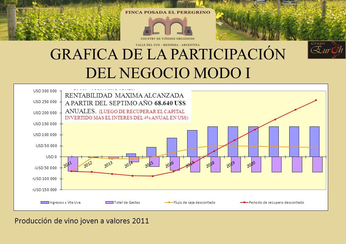 GRAFICA DE LA PARTICIPACIÓN DEL NEGOCIO MODO I Producción de vino joven a valores 2011 RENTABILIDAD MAXIMA ALCANZADA A PARTIR DEL SEPTIMO AÑO 68.640 U