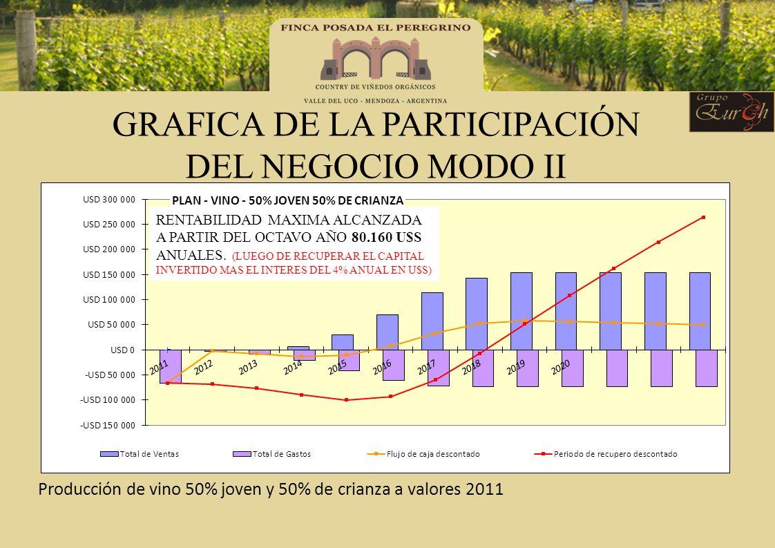 GRAFICA DE LA PARTICIPACIÓN DEL NEGOCIO MODO II Producción de vino 50% joven y 50% de crianza a valores 2011 RENTABILIDAD MAXIMA ALCANZADA A PARTIR DE