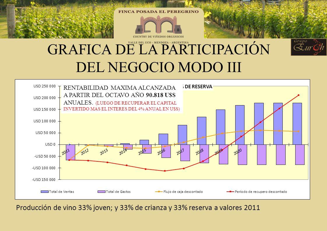 GRAFICA DE LA PARTICIPACIÓN DEL NEGOCIO MODO III Producción de vino 33% joven; y 33% de crianza y 33% reserva a valores 2011 RENTABILIDAD MAXIMA ALCAN