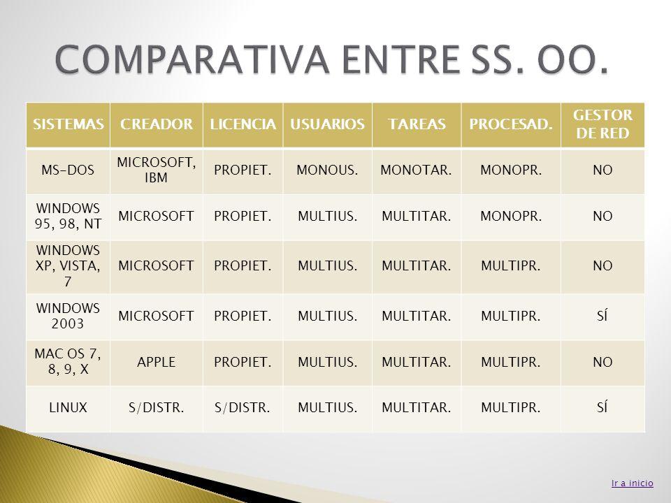 SISTEMASCREADORLICENCIAUSUARIOSTAREASPROCESAD. GESTOR DE RED MS-DOS MICROSOFT, IBM PROPIET.MONOUS.MONOTAR.MONOPR.NO WINDOWS 95, 98, NT MICROSOFTPROPIE