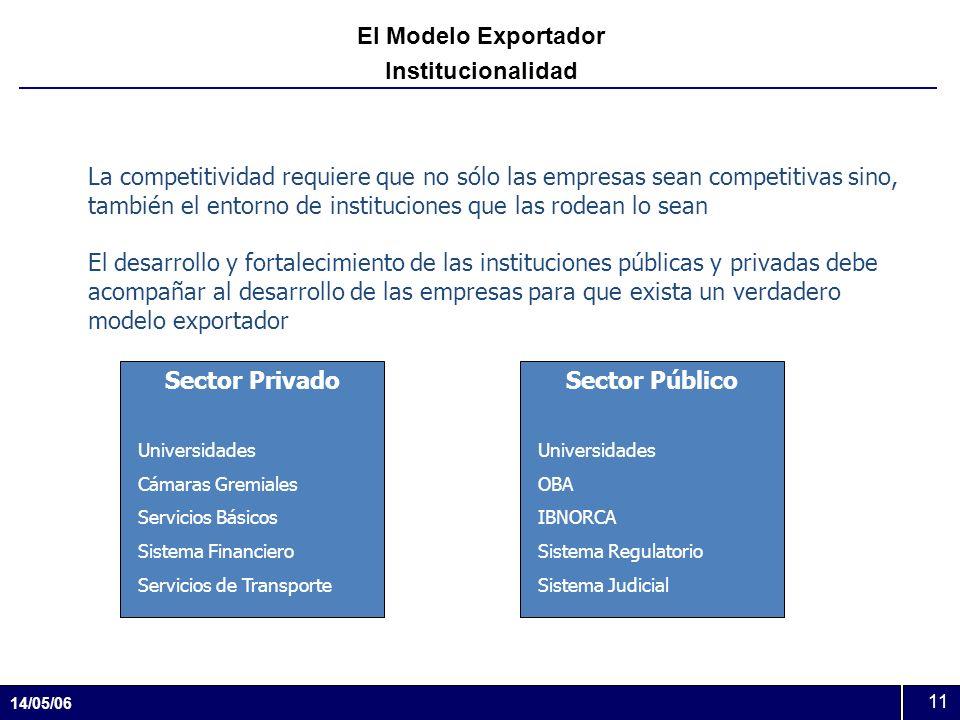 14/05/06 11 El Modelo Exportador Institucionalidad La competitividad requiere que no sólo las empresas sean competitivas sino, también el entorno de i