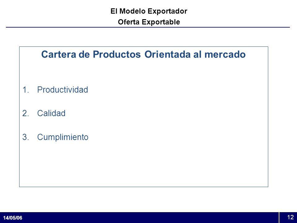 14/05/06 12 El Modelo Exportador Oferta Exportable Cartera de Productos Orientada al mercado 1.Productividad 2.Calidad 3.Cumplimiento