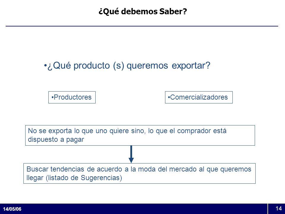 14/05/06 14 ¿Qué debemos Saber? ¿Qué producto (s) queremos exportar? ProductoresComercializadores Buscar tendencias de acuerdo a la moda del mercado a
