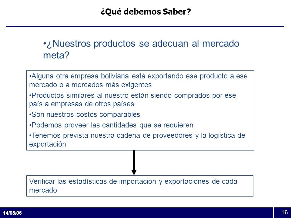 14/05/06 16 ¿Qué debemos Saber? ¿Nuestros productos se adecuan al mercado meta? Alguna otra empresa boliviana está exportando ese producto a ese merca