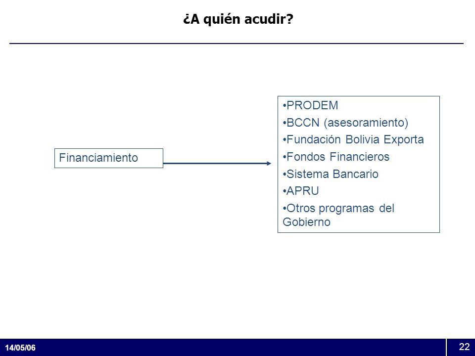 14/05/06 22 ¿A quién acudir? Financiamiento PRODEM BCCN (asesoramiento) Fundación Bolivia Exporta Fondos Financieros Sistema Bancario APRU Otros progr