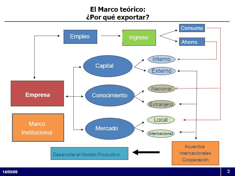 14/05/06 3 El Marco teórico: ¿Por qué exportar? Consumo Interno Externo Nacional Extranjero Local Internacional Empresa Empleo Ingreso Ahorro Conocimi
