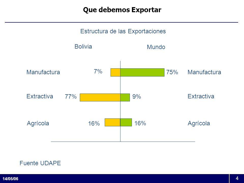 14/05/06 4 Que debemos Exportar Estructura de las Exportaciones Mundo Bolivia Manufactura Extractiva Agrícola 75% 9% 16% 7% 77% 16% Manufactura Extrac