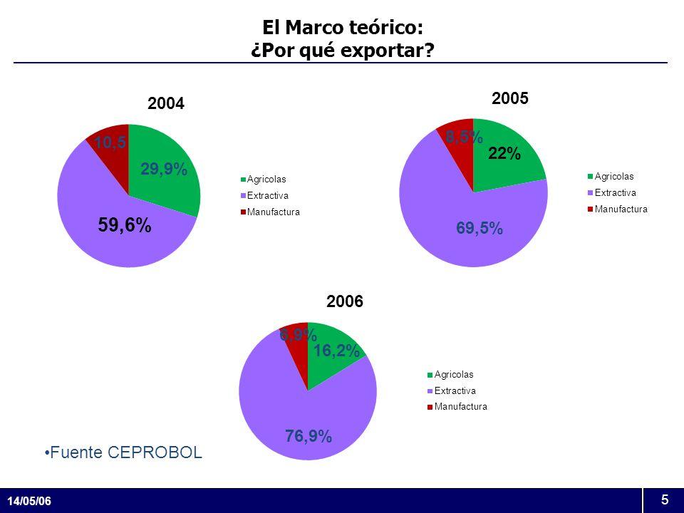 14/05/06 5 El Marco teórico: ¿Por qué exportar? 76,9% 69,5% 29,9% 16,2% 10,5 8,5% 6,9% Fuente CEPROBOL