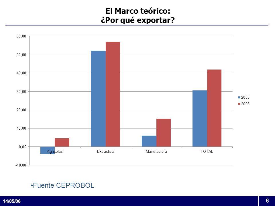 14/05/06 6 El Marco teórico: ¿Por qué exportar? Fuente CEPROBOL