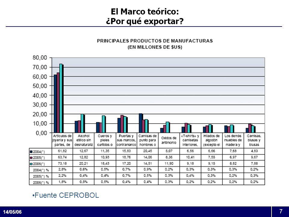 14/05/06 7 El Marco teórico: ¿Por qué exportar? Fuente CEPROBOL