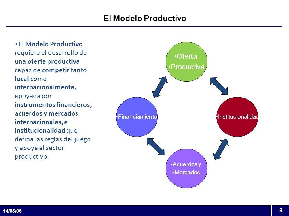 14/05/06 8 El Modelo Productivo Institucionalidad Acuerdos y Mercados Oferta Productiva Financiamiento El Modelo Productivo requiere el desarrollo de
