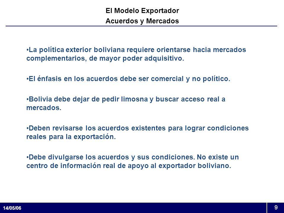 14/05/06 9 El Modelo Exportador Acuerdos y Mercados La política exterior boliviana requiere orientarse hacia mercados complementarios, de mayor poder