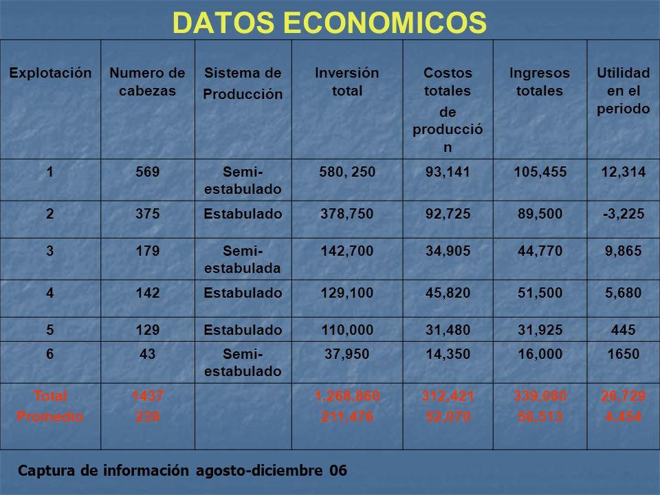 DATOS ECONOMICOS ExplotaciónNumero de cabezas Sistema de Producción Inversión total Costos totales de producció n Ingresos totales Utilidad en el peri