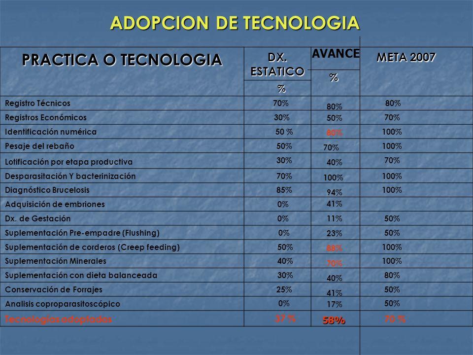 ADOPCION DE TECNOLOGIA PRACTICA O TECNOLOGIA DX. ESTATICO META 2007 META 2007 % Registro Técnicos 70% 80% Registros Económicos 30%70% Identificación n
