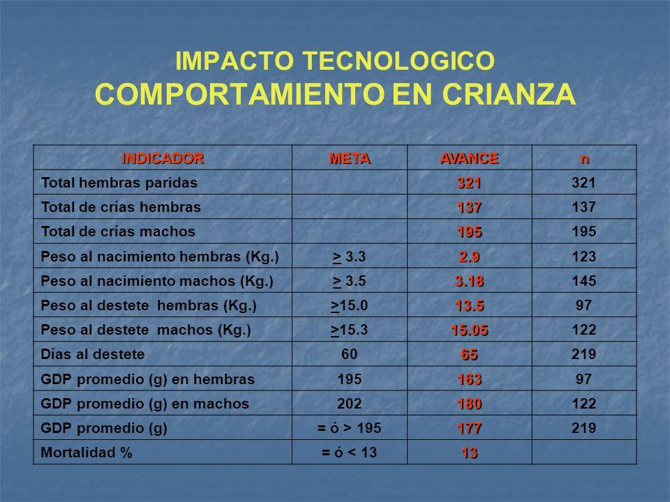IMPACTO TECNOLOGICO COMPORTAMIENTO EN CRIANZA INDICADORMETAAVANCEn Total hembras paridas321321 Total de crías hembras137137 Total de crías machos19519