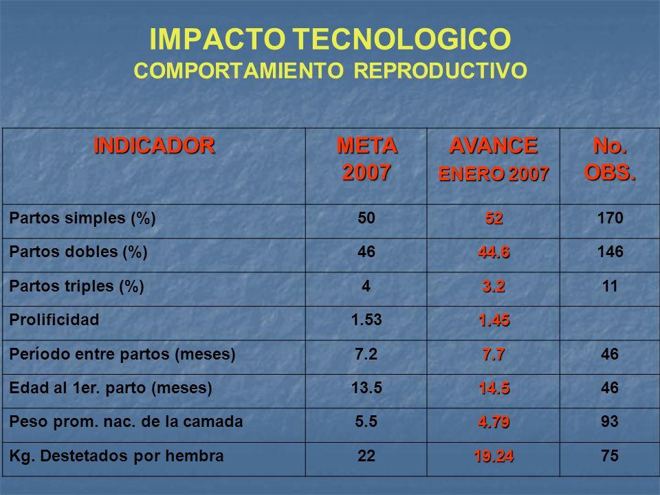 IMPACTO TECNOLOGICO COMPORTAMIENTO REPRODUCTIVO INDICADOR META 2007 AVANCE ENERO 2007 No. OBS. Partos simples (%)5052170 Partos dobles (%)4644.6146 Pa