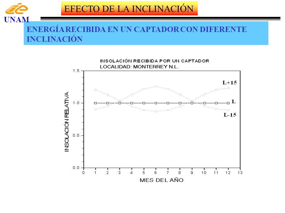 ENERGÍA RECIBIDA EN UN CAPTADOR CON DIFERENTE INCLINACIÓN UNAM EFECTO DE LA INCLINACIÓN