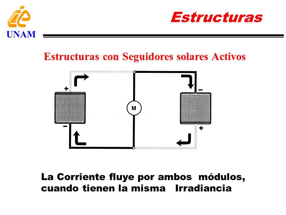 La Corriente fluye por ambos módulos, cuando tienen la misma Irradiancia Estructuras con Seguidores solares Activos Estructuras UNAM