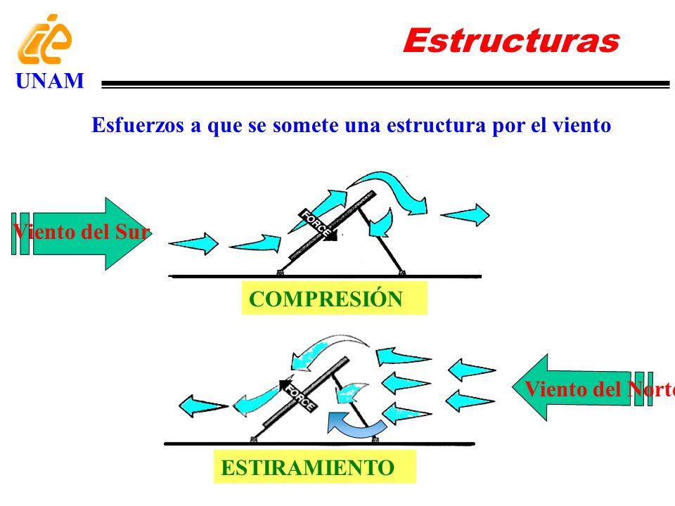 Estructuras UNAM Proyección de la superficie S en el eje vertical: S sen La presión p ejercida por una fuerza F sobre una superficie A está dada por: p= F/A actuando la fuerza F perpendicular al área A Para una superficie inclinada, la fuerza que actúa sobre ésta debida a la presión del viento está dada por: F=pS sen Para el caso de la presión p que experimenta una superficie S inclinada debido a la fuerza F del viento, ésta deberá de calcularse sobre la superficie que es perpendicular a la dirección del viento.
