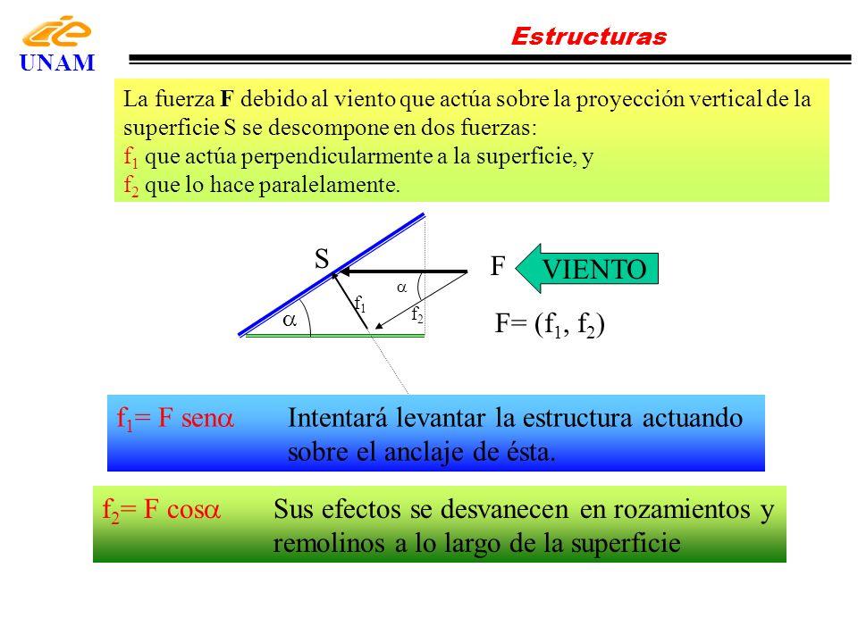 Estructuras UNAM Velocidad (m/s) Presión (N/m 2 ) Velocidad (m/s) Presión (N/m 2 ) Velocidad (m/s) Presión (N/m 2 ) 5152127037837 622 29638883 7302332339930 8392435240978 95025382411028 106126413421078 117427446431130 128828479441184 1310329514451238 1412030550461294 1513831588471351 1615732626481409 1717733666491468 1819834707501528 1922135749511590 2024536792521653 Un arreglo FV está sometido a una fuerza debido a la presión frontal del viento dada por: f 1 =p S (sen ) 2