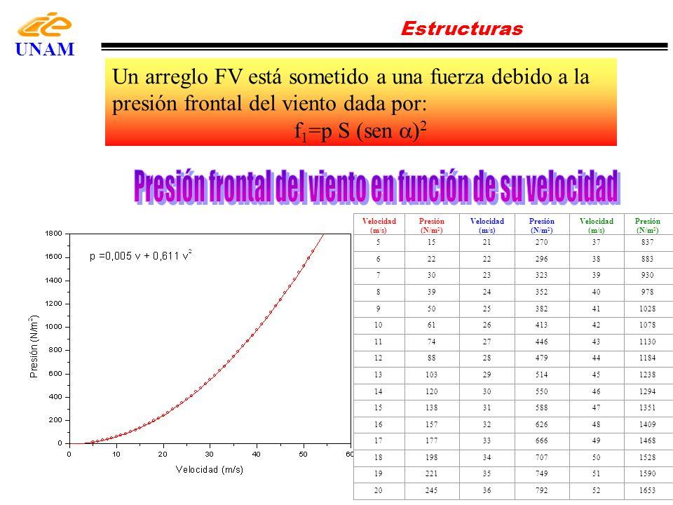 Estructuras UNAM Velocidad (m/s) Presión (N/m 2 ) Velocidad (m/s) Presión (N/m 2 ) Velocidad (m/s) Presión (N/m 2 ) 5152127037837 622 29638883 7302332