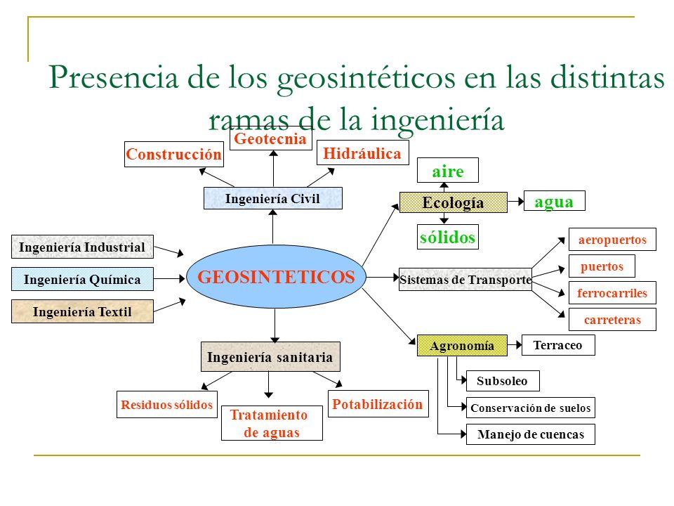 Presencia de los geosintéticos en las distintas ramas de la ingeniería GEOSINTETICOS Ingeniería Industrial Ingeniería Química Ingeniería Textil Sistem
