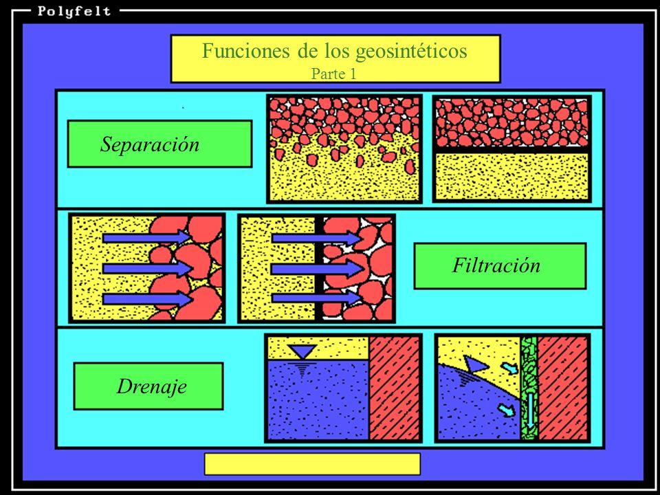Funciones de los geosintéticos Parte 2 Refuerzo Protección Impermeabilización o sello