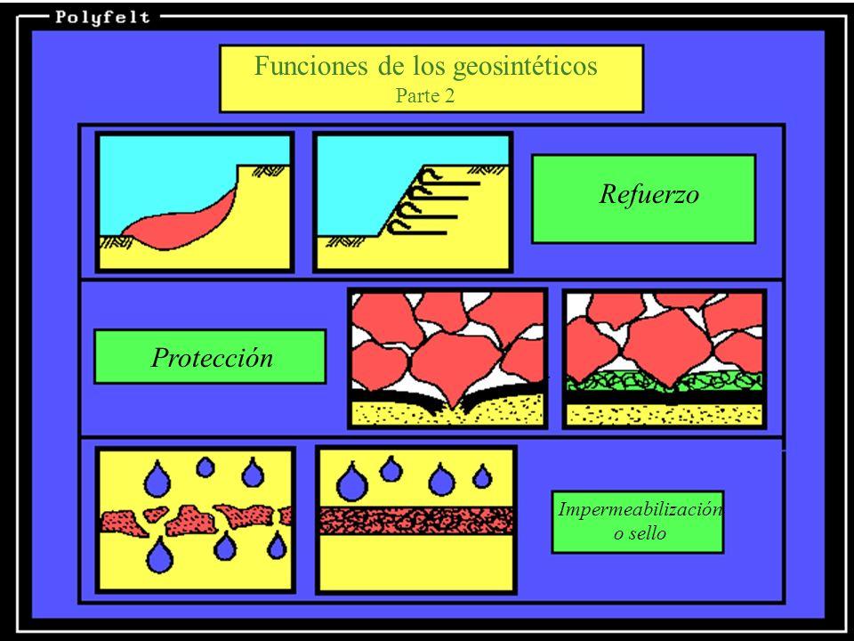 LOS GEOSINTETICOS La familia de los geosintéticos está compuesta por: Geotextiles, No tejido y tejidos Geomembranas: pvc.,hdpe,vldpe.